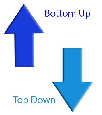 DO-254 and DO-178 Bottom Up Top Down Design